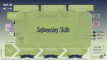 Developing your people - Influencing Skills